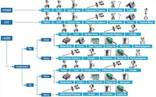 Jenis dan manfaat flo meter
